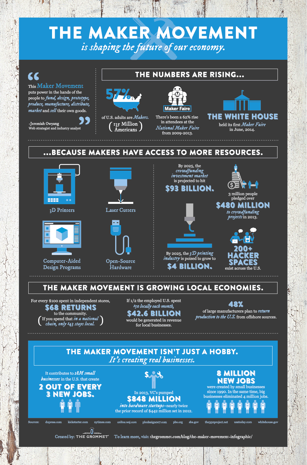 The Maker Movement Our Future Economy An Infographic